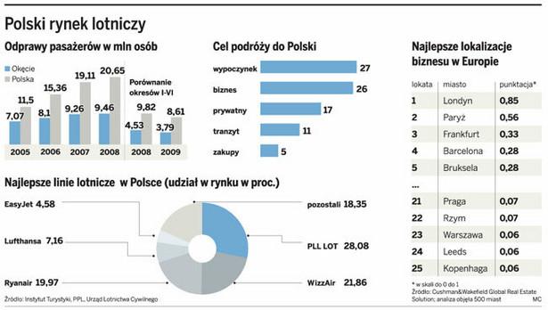 Polski rynek lotniczy