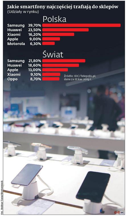 Jakie smartfony najczęściej trafiają do sklepów (udziały w rynku)