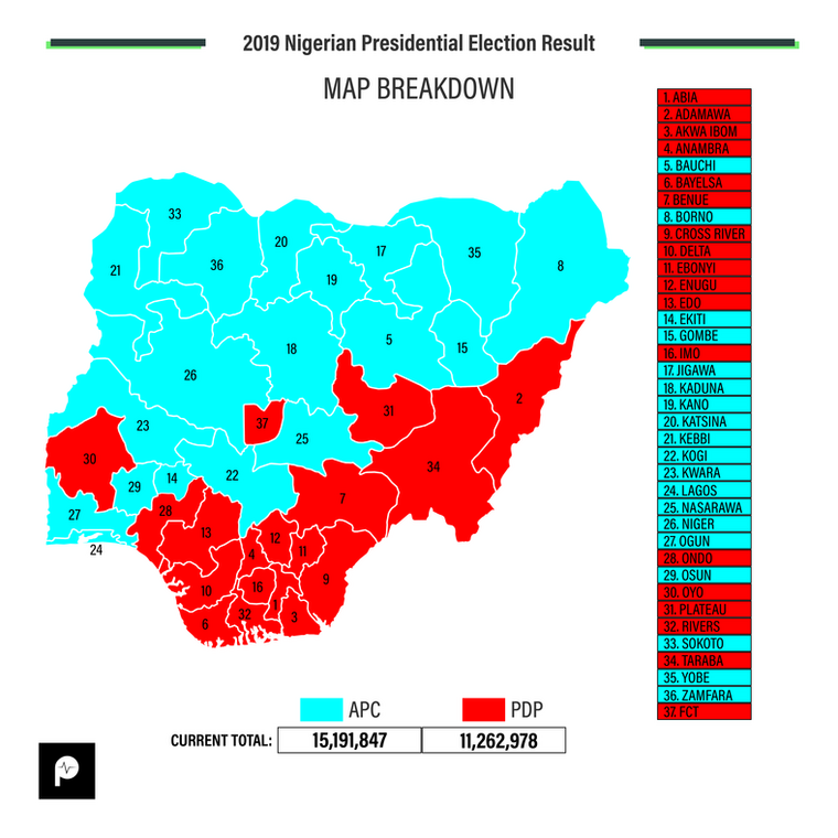 Electoral map of the 2019 presidential campaign. Buhari won in 19 states, while Atiku won in 18 states (including the Federal Capital Territory)