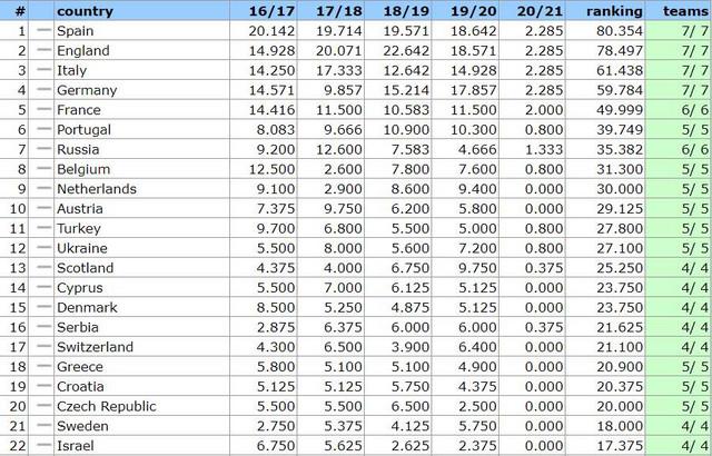 UEFA lista koeficijenata