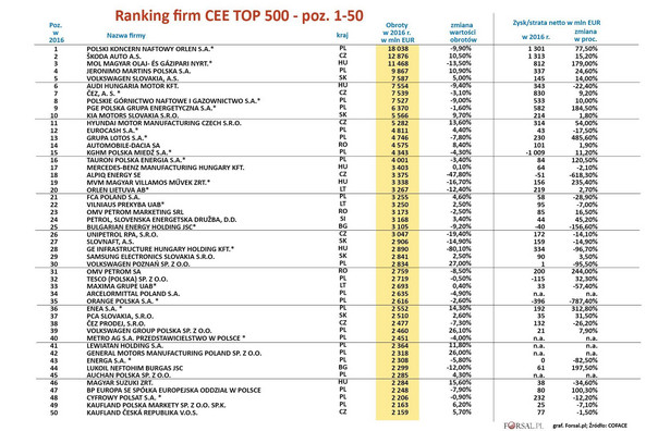 Ranking firm TOP 500 CEE 2017 - poz 1-50