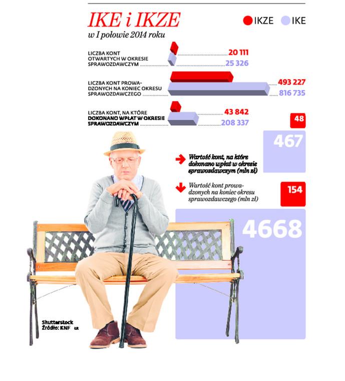 IKE i IKZE w połowie 2014 roku