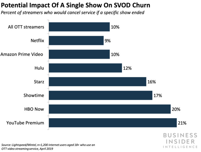 Potential Impact of a Single Show on SVOD Churn