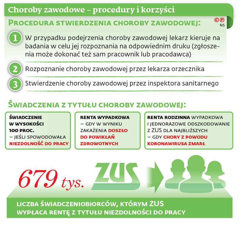 Choroby zawodowe - procedury i korzyści