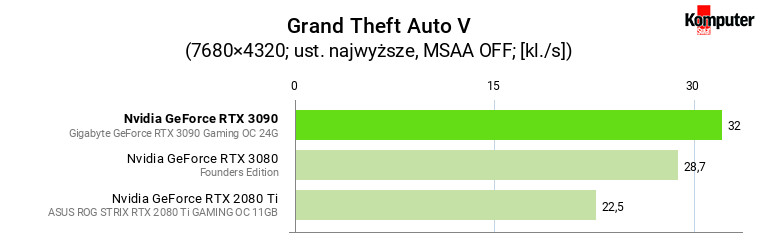 Nvidia GeForce RTX 3090 – Grand Theft Auto V 8K