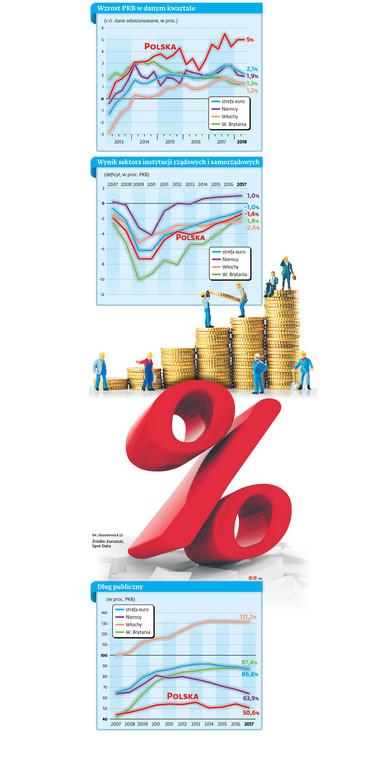 Wzrost PKB w danym kwartale