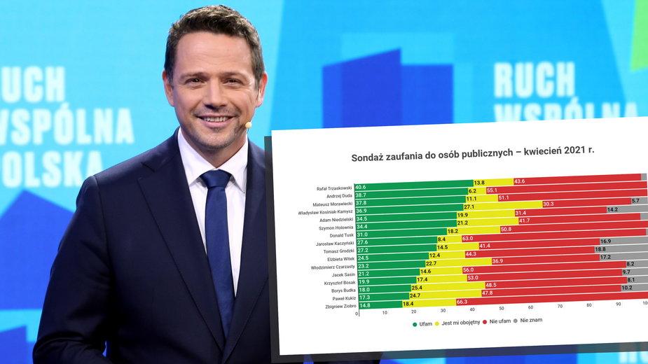 Sondaż IBRIS dla Onetu: Komu ufają Polacy? Trzaskowski nowym liderem