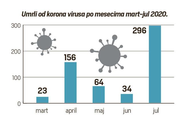 Zvanična statistika umrlih od korone