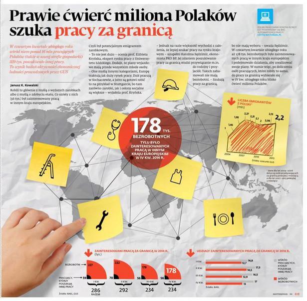Prawie ćwierć miliona Polaków szuka pracy za granicą