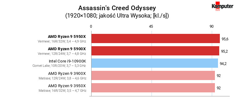 AMD Ryzen 9 5900X i 5950X – Assassin's Creed Odyssey