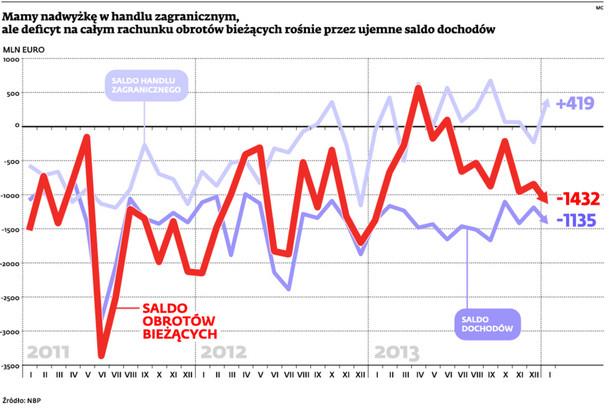 Mamy nadwyżkę w handlu zagranicznym, ale deficyt na całym rachunku obrotów bieżących rosnie przez ujemne saldo dochodów