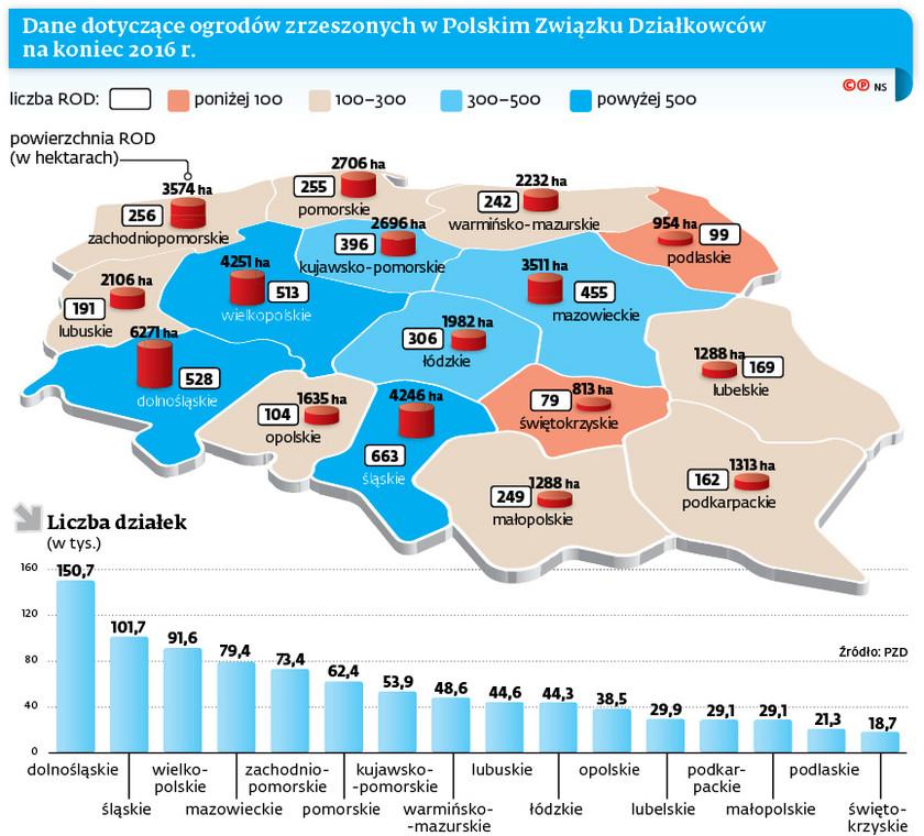 Dane dotyczące ogrodów zrzeszonych w Polskim Związku Działkowców na koniec 2016 r.