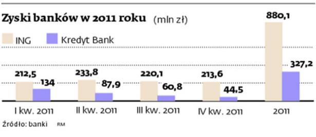 Zyski banków w 2011 roku