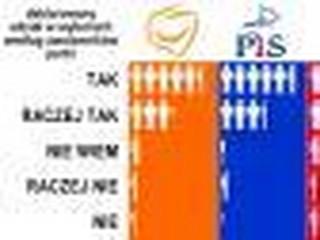 Osoby starsze częściej deklarują udział w wyborach, najbardziej zdyscyplinowani zwolennicy PiS