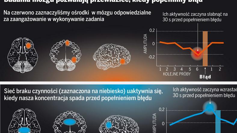 Naukowcy odkryli, że mózg traci czujność przed popełnieniem błędu