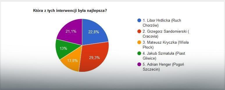 Wyniki głosowania na najlepszą interwencję 35. kolejki Ekstraklasy