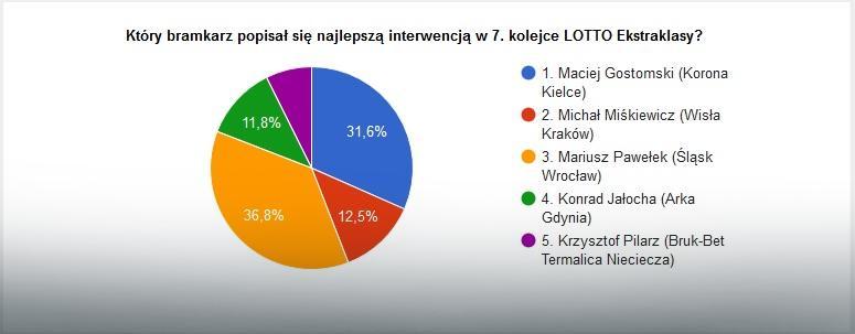 Wyniki głosowania na najlepszą interwencję 7. kolejki LOTTO Ekstraklasy