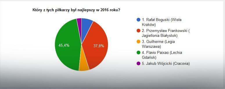 Wyniki głosowania na najlepszego prawego skrzydłowego 2016 roku w Ekstraklasie