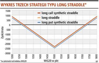 Strategie na czas niepewności na rynku