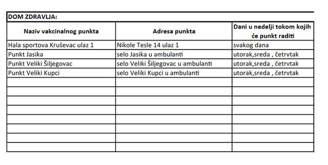 Spisak punktova u Kruševcu