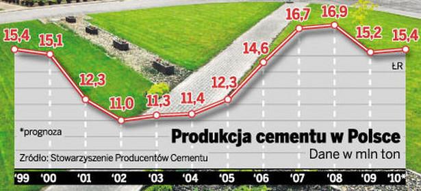 Produkcja cementu w Polsce