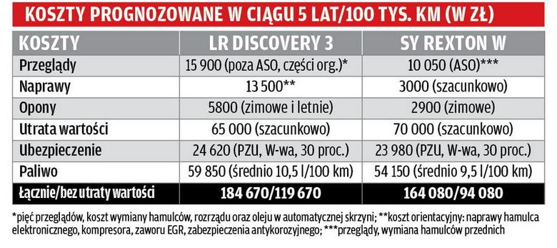 Test: używany Land Rover Discovery 3 vs nowy SsangYong Rexton W