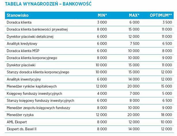 """Globalna firma Hays Poland przygotowała coroczny """"Raport Płacowy"""". Na podstawie kilku tysięcy projektów rekrutacyjnych powstało zestawienie minimalnych, maksymalnych i optymalnych miesięcznych zarobków brutto oferowanych wykwalifikowanym specjalistom i menedżerom w Polsce. Zestawienie obejmuje ponad 150 stanowisk w 18 branżach. Dane zostały zebrane między IV kwartałem 2014 a I kwartałem 2015 r. Ze względu na rosnącą popularność e-bankowości, pracodawcy w branży bankowej coraz częściej poszukiwać będą pracowników na stanowiska związane z nowoczesnymi technologiami. Zdaniem Hays Group, w bankowości będzie też rósł popyt na profesjonalnych sprzedawców dedykowanych zamożnym klientom, specjalistów ds. wymogów kapitałowych Basel II w obszarze zarządzania ryzyka oraz ekspertów ds. przeciwdziałania praniu brudnych pieniędzy. Najwyższe zarobki w bankowości w 2014 roku otrzymywali menedżerowie ds. ryzyka i ds. rynków kapitałowych (nawet 20 tys. zł brutto miesięcznie). źródło: Hays Poland"""