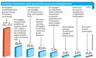 Split payment: Przymusowa dobrowolność