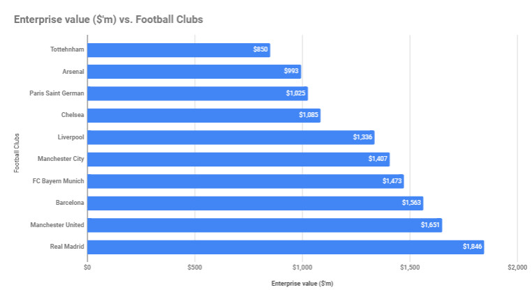 Top 10 valuable football clubs in the world