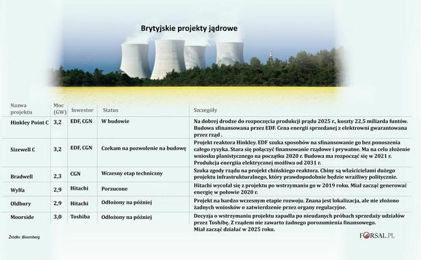 Brytyjskie projekty jądrowe