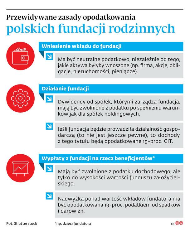 Przewidywane zasady opodatkowania polskich fundacji rodzinnych