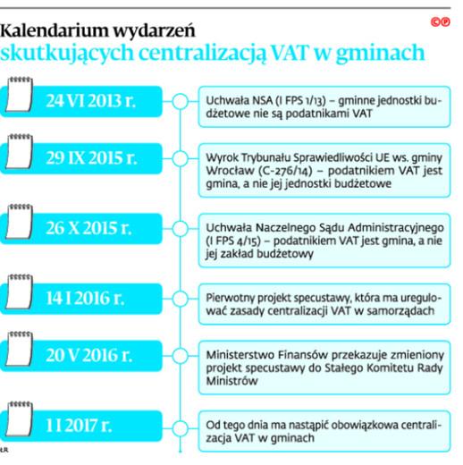 Kalendarium wydarzeń skutkujących centralizacją VAT w gminach