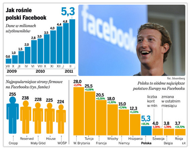Jak rośnie polski Facebook