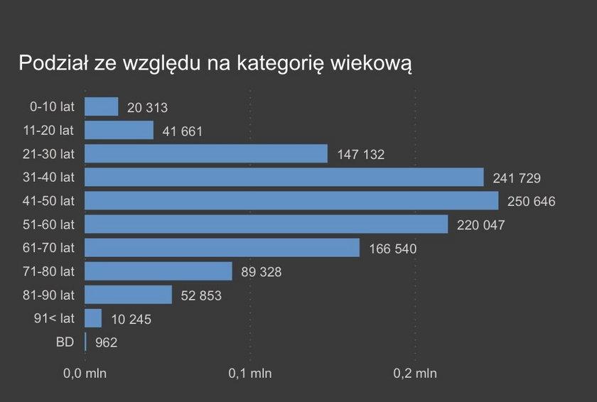 Zakażenia koronawirusem  październik – grudzień 2020 r.