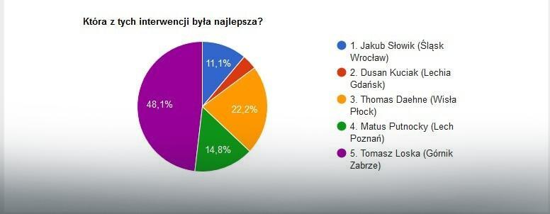 Wyniki głosowania na najlepszą interwencję 34. kolejki