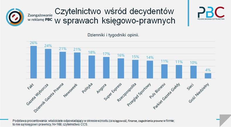 Czytelnictwo wśród decydentów ws. księgowych i prawnych