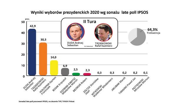 Wybory2020 - Sondaż late poll IPSOS