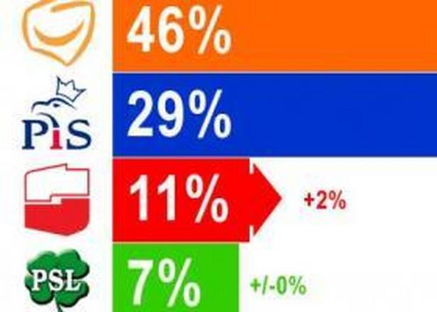 Wyniki wrześniowego sondażu TNS OBOP.