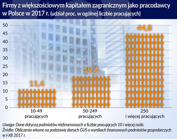 BIZ Firmy z kapitałem zagranicznym jako pracodawcy_Polska_2017 (graf. Obserwator Finansowy)