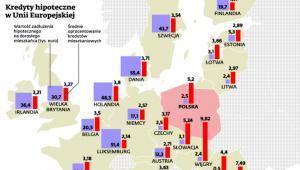 Kredyty hipoteczne w Unii Europejskiej
