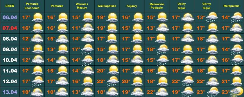 Pogoda na 2 tygodnie. Trochę zimy, trochę lata