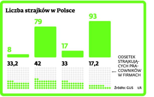 Liczba strajków w Polsce