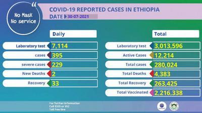 Coronavirus - Ethiopia: COVID-19 Reported Cases in Ethiopia (30 July 2021)