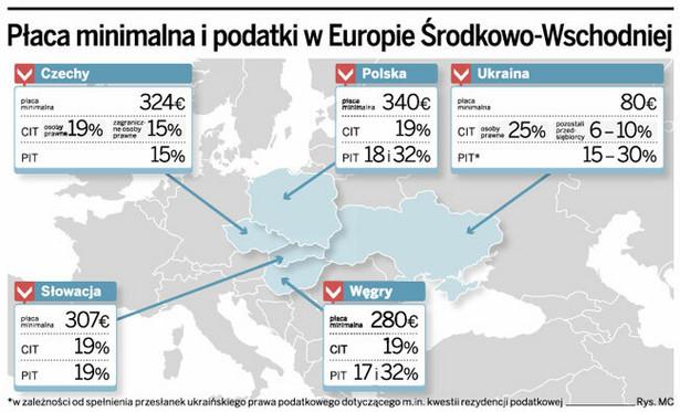 Płaca minimalna i podatki w Europie Środkowo-Wschodniej