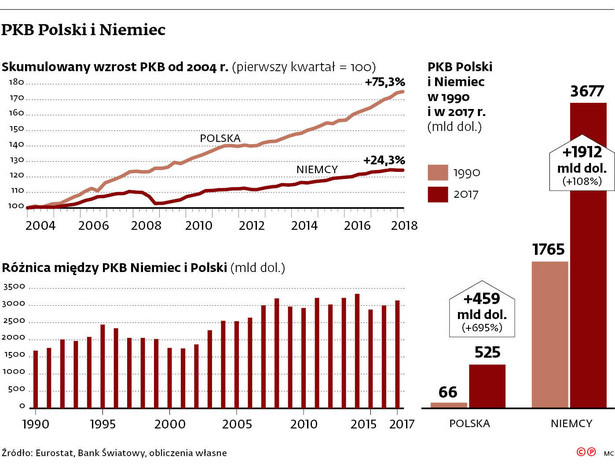 PKB Polski i Niemiec