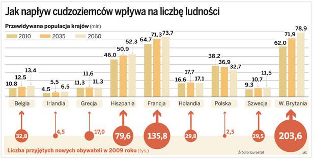 Jak napływ cudzoziemców wpływa na liczbę ludności