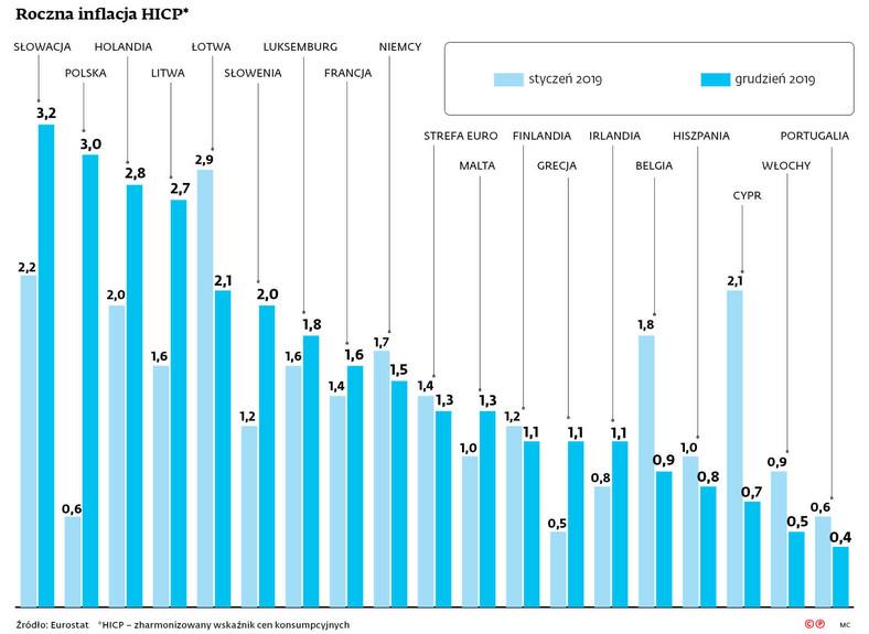 Roczna inflacja HICP