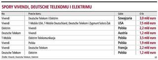 Polski sąd wyda wyrok w sprawie PTC za dwa tygodnie