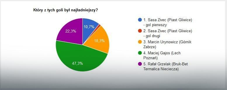 Wyniki głosowania na EkstraGola 33. kolejki