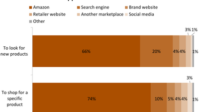 Amazon rules the product search process (AMZN)